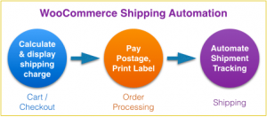 woocommerce-shipping-automation