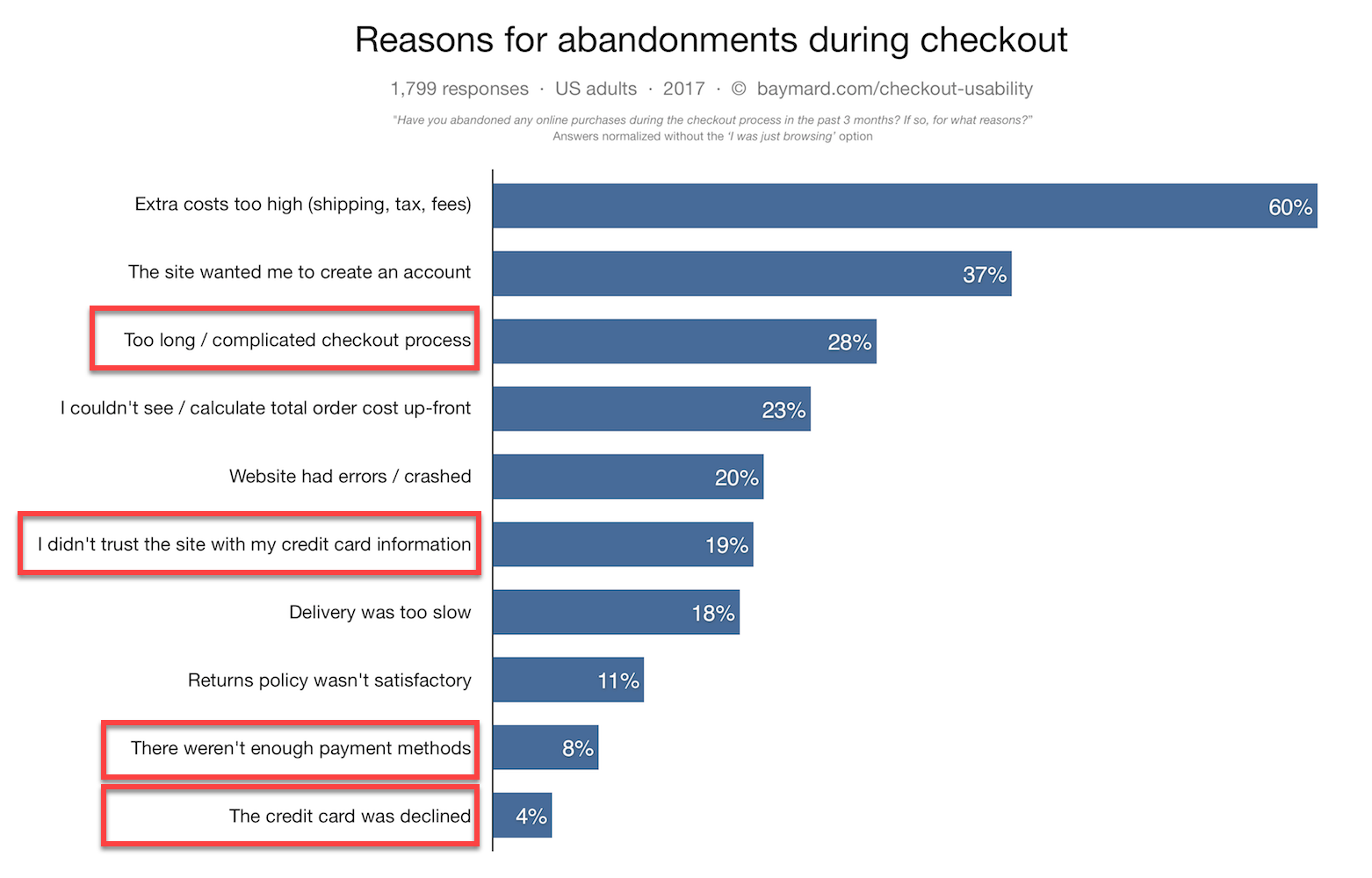 Abandonment Reasons Payment Gateways